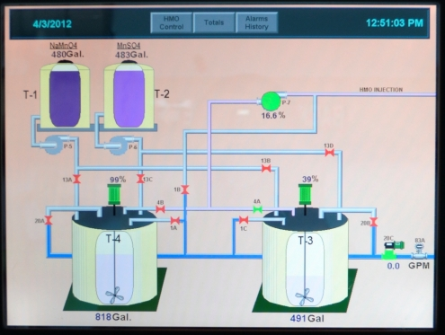 Pump Station Operator Interface